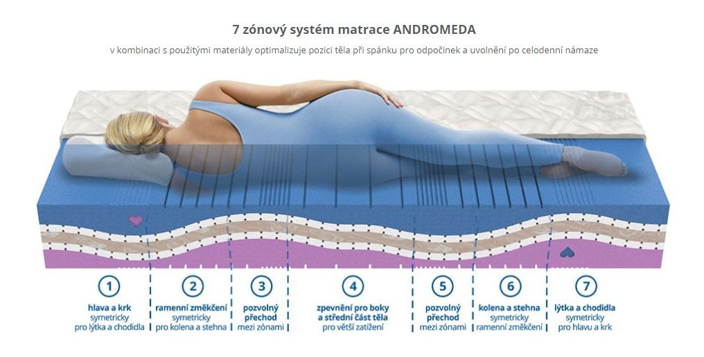 matrace ANDROMEDA
