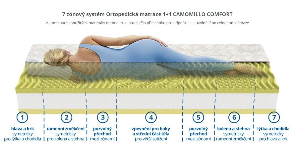 Matrace akce Camomillo comfort 1+1