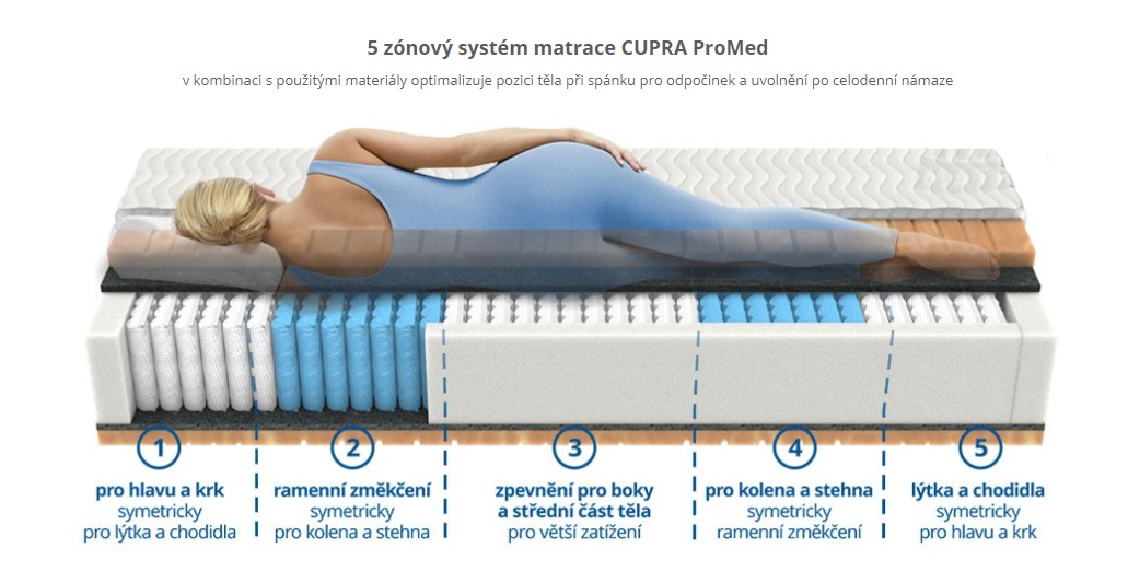 matrace CUPRA ProMed