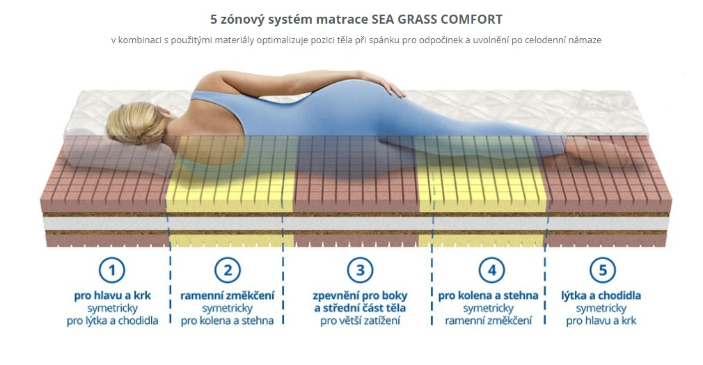 matrace SEA GRASS COMFORT