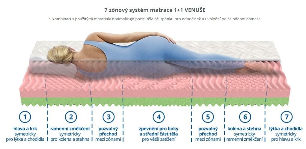 Matrace akce 1+1 Venuše